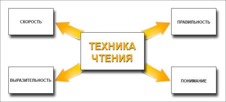 схема-из-чего-состоит-техника-чтения