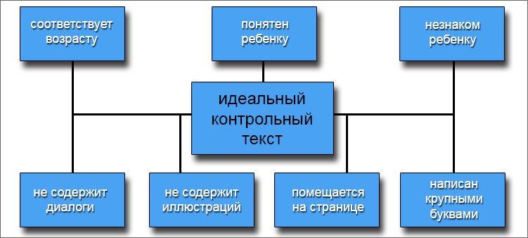схема-признаки-идеального текста