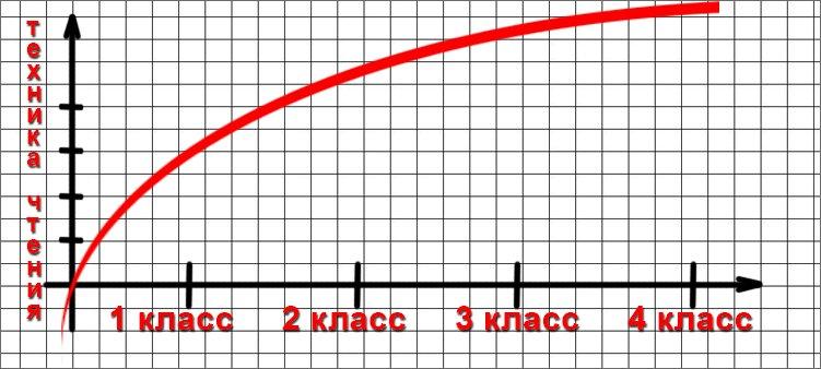 график-техники-чтения