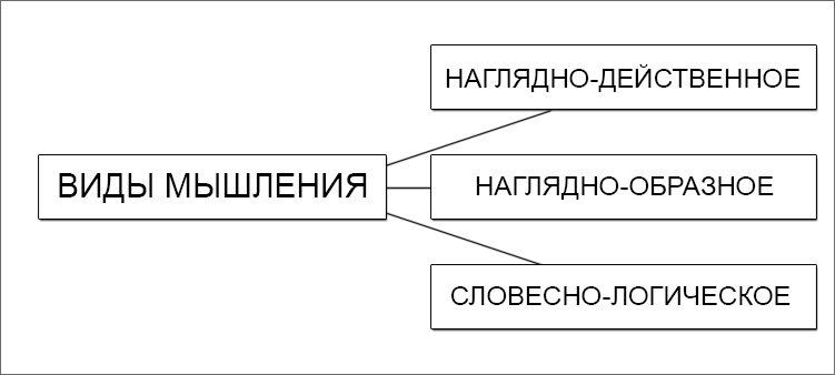 схема-виды-мышления