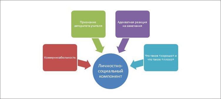 из-чего-состоит-личностно-социальный-компонент-подготовки-к-школе