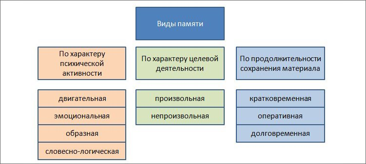 схема-виды-памяти