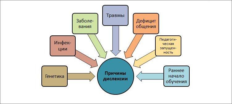 схема-причины-дислексии