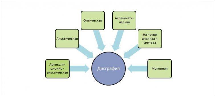 схема-виды-дисграфии