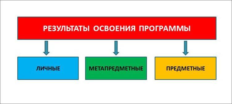 схема-требования-фгос-к-результатам-освоения-программы