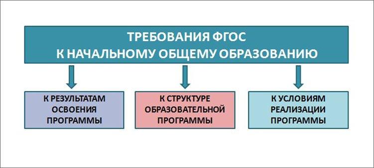 схема-требования-фгос-к-образованию