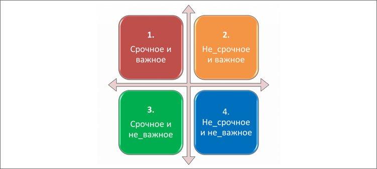 таблица-матрица-эйзенхауэра