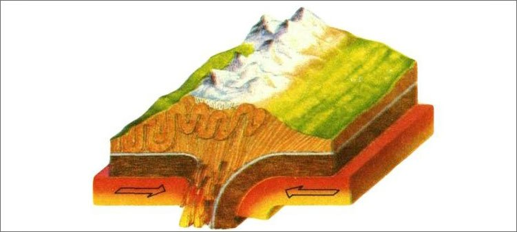 движение-литосферных-плит-вызывает-появление-гор