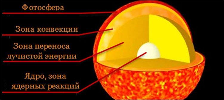 строение-солнца-в-разрезе