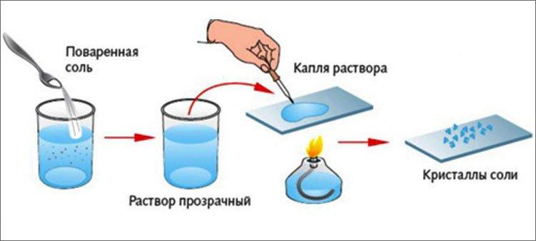 опыт-по-выпариванию-соли