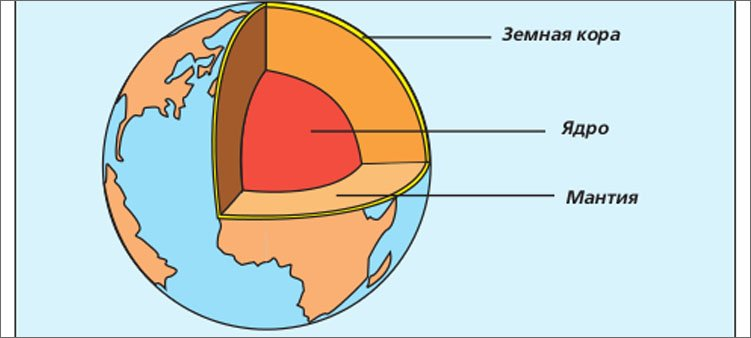 строение-планеты-земля