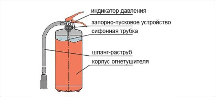 устройство-огнетушителя
