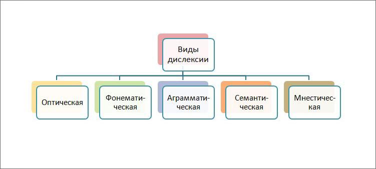 схема-виды-дислексии