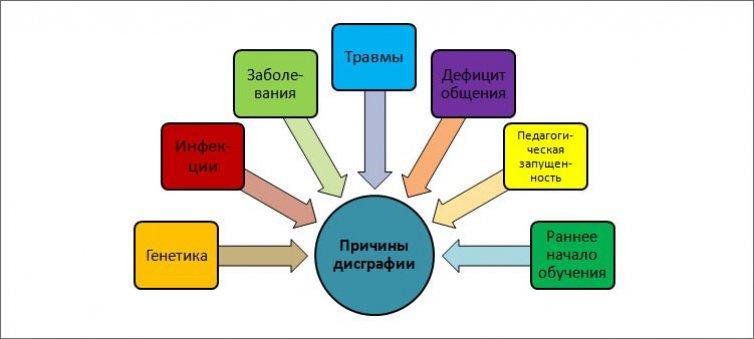 схема-причины-дисграфии