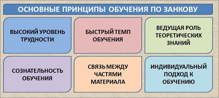 схема-принципы-обучения-по-занкову