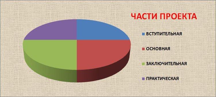 диаграмма-части-исследовательского-проекта