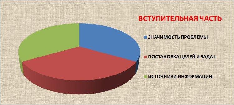 диаграмма-строение-вступительной-части-проекта