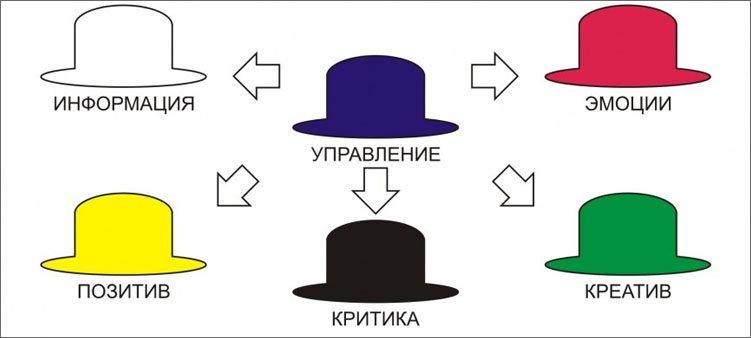 все-шляпы-эдварда-дэ-боно