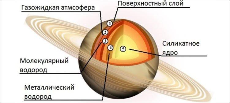 строение-сатурна