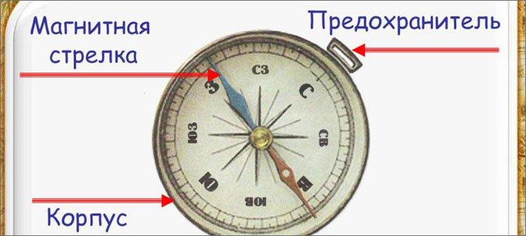 строение-компаса