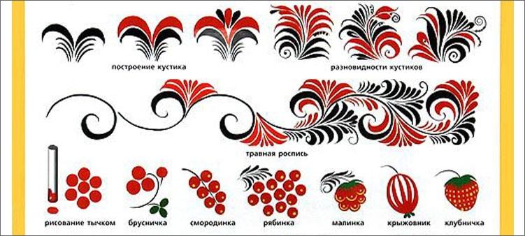 разновидности-хохломских-узоров