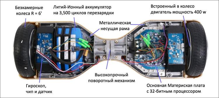 начинка-гироскутера