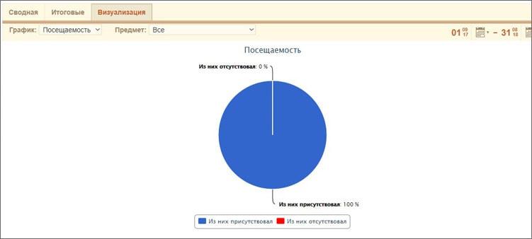 диаграмма-визуализация