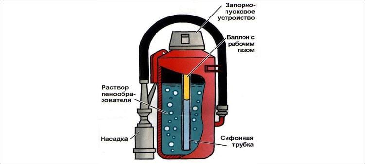 устройство-пенного-огнетушителя